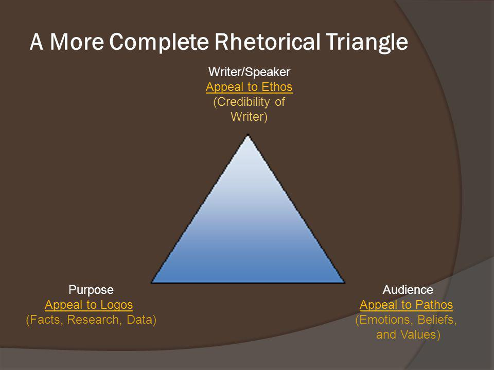A More Complete Rhetorical Triangle Writer/Speaker Appeal to Ethos (Credibility of Writer) Purpose Appeal to Logos (Facts, Research, Data) Audience Ap