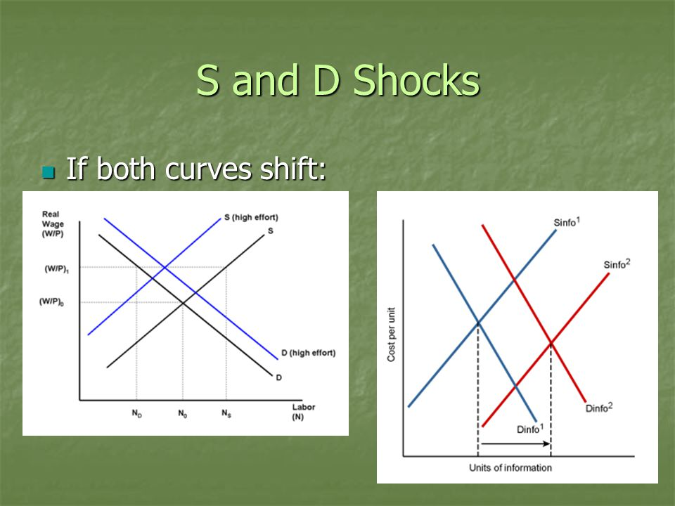 S and D Shocks If both curves shift: If both curves shift: