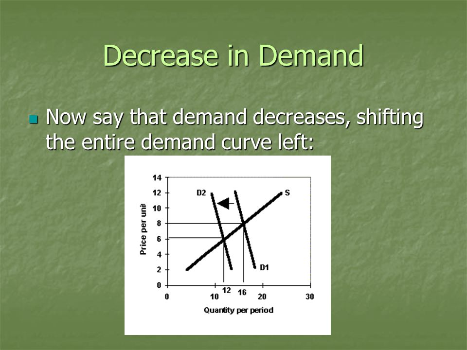 Decrease in Demand Now say that demand decreases, shifting the entire demand curve left: Now say that demand decreases, shifting the entire demand curve left: