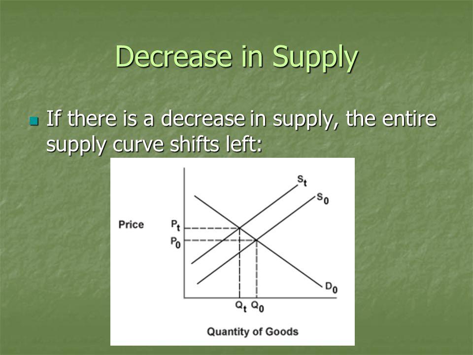 Decrease in Supply This decrease in supply will cause equilibrium price to increase and equilibrium quantity to decrease.