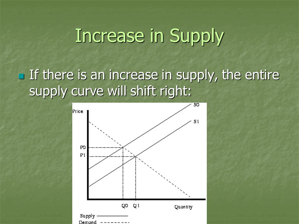 Increase in Supply If there is an increase in supply, the entire supply curve will shift right: If there is an increase in supply, the entire supply curve will shift right: