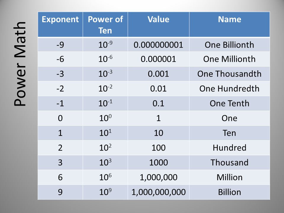 Power Math ExponentPower of Ten ValueName -910 -9 0.000000001One Billionth -610 -6 0.000001One Millionth -310 -3 0.001One Thousandth -210 -2 0.01One Hundredth 10 -1 0.1One Tenth 010 0 1One 110 1 10Ten 210 2 100Hundred 310 3 1000Thousand 610 6 1,000,000Million 910 9 1,000,000,000Billion