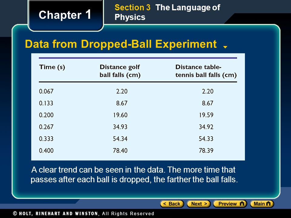 Chapter 1 Data from Dropped-Ball Experiment Section 3 The Language of Physics A clear trend can be seen in the data.