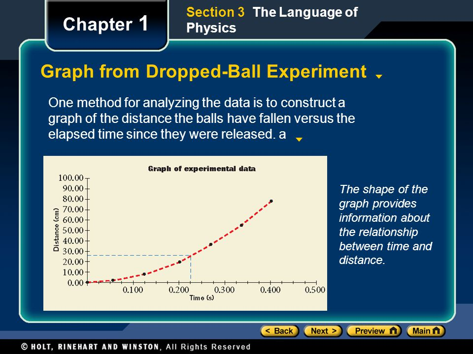 Chapter 1 Graph from Dropped-Ball Experiment Section 3 The Language of Physics One method for analyzing the data is to construct a graph of the distance the balls have fallen versus the elapsed time since they were released.