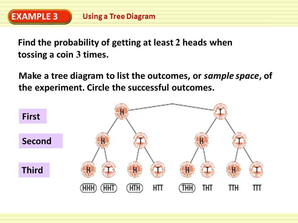 EXAMPLE 3 Using a Tree Diagram Find the probability of getting at least 2 heads when tossing a coin 3 times.