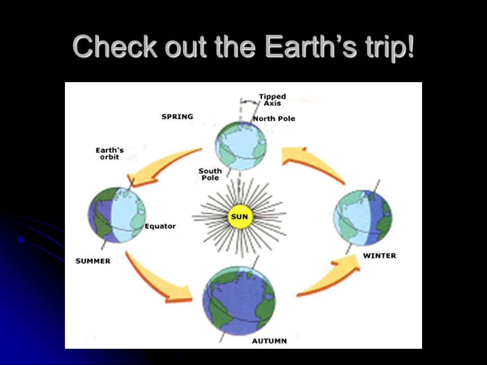Check out the Earth's trip!