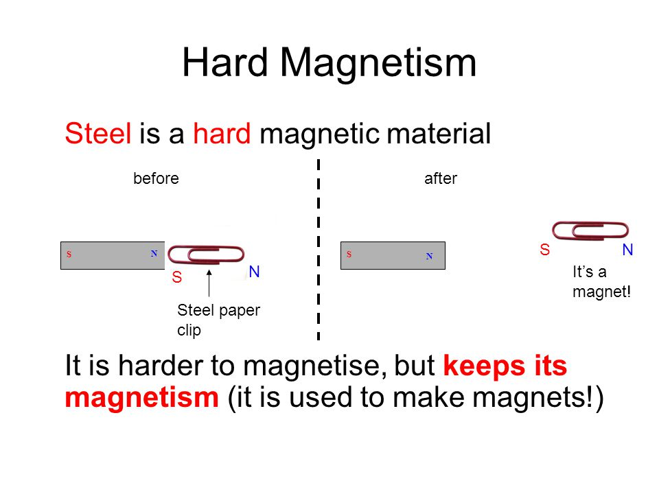 Hard Magnetism Steel is a hard magnetic material It is harder to magnetise, but keeps its magnetism (it is used to make magnets!) N S beforeafter Stee