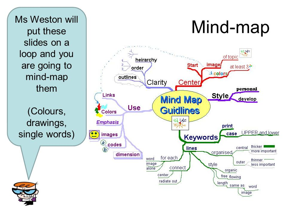 Mind-map Ms Weston will put these slides on a loop and you are going to mind-map them (Colours, drawings, single words)