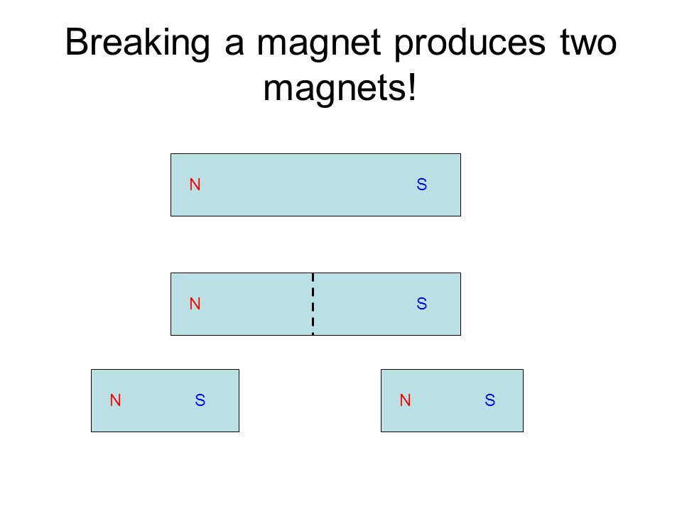 Two bar magnets Strong uniform field