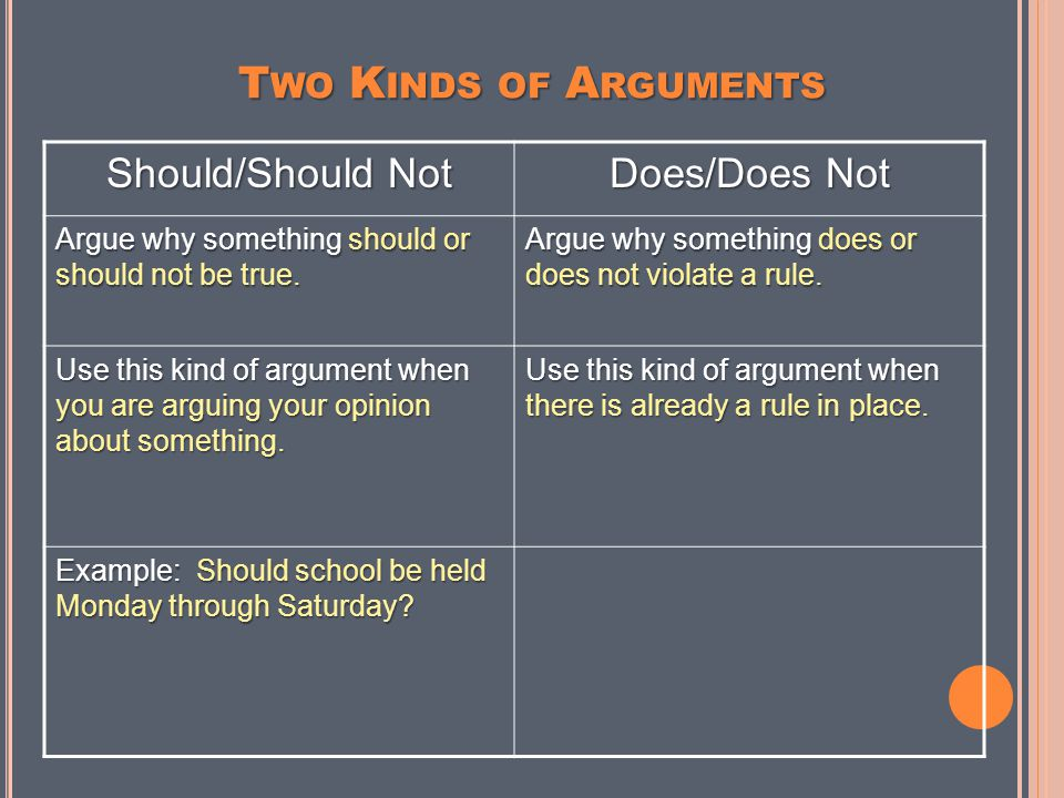 Should/Should NotDoes/Does Not Argue why something should or should not be true.