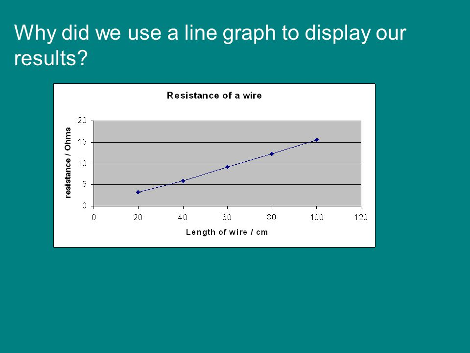 Why did we use a line graph to display our results?