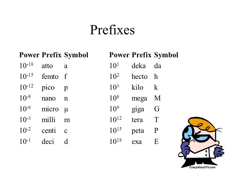Prefixes PowerPrefixSymbolPowerPrefixSymbol 10 -18 attoa10 1 dekada 10 -15 femtof10 2 hectoh 10 -12 picop10 3 kilok 10 -9 nanon10 6 megaM 10 -6 microμ