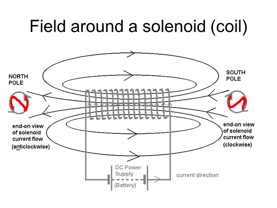 Field around a solenoid (coil)