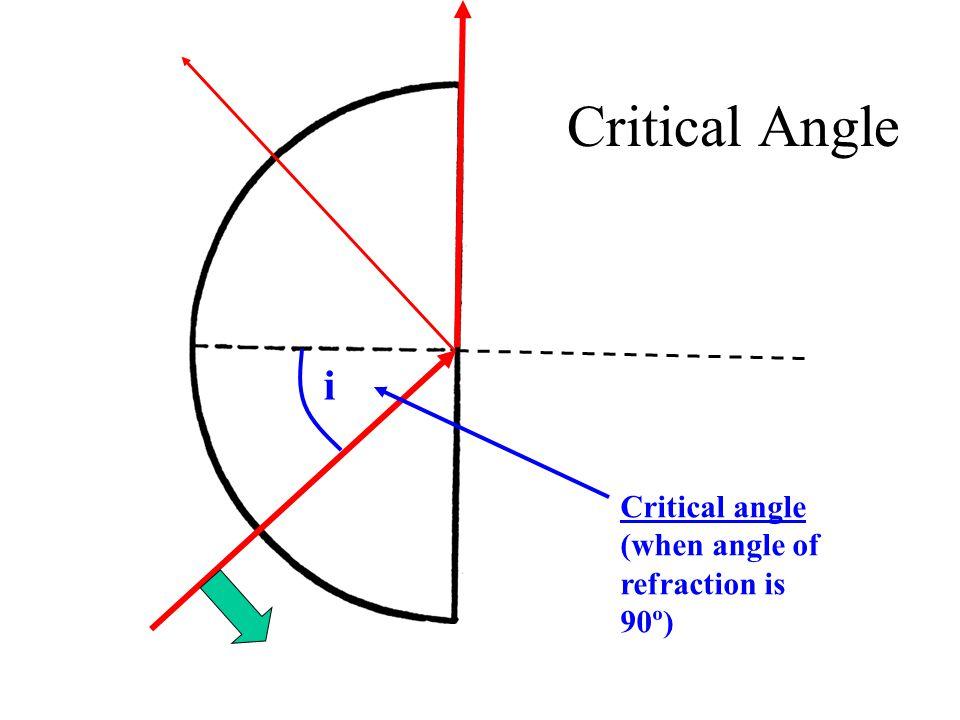 Critical Angle Critical angle (when angle of refraction is 90º) i