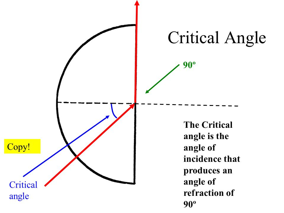 Critical Angle The Critical angle is the angle of incidence that produces an angle of refraction of 90º Copy.