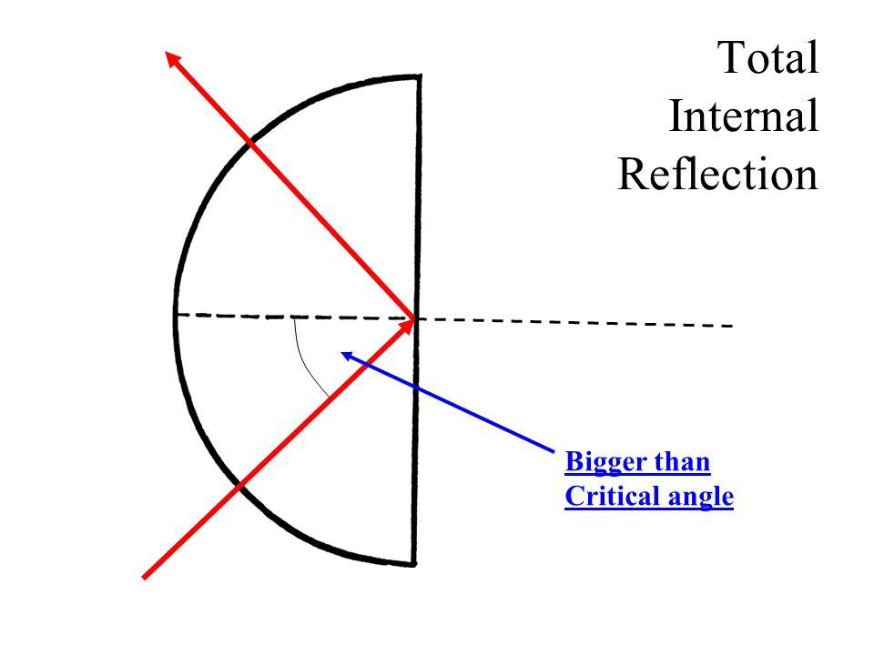 Total Internal Reflection Bigger than Critical angle