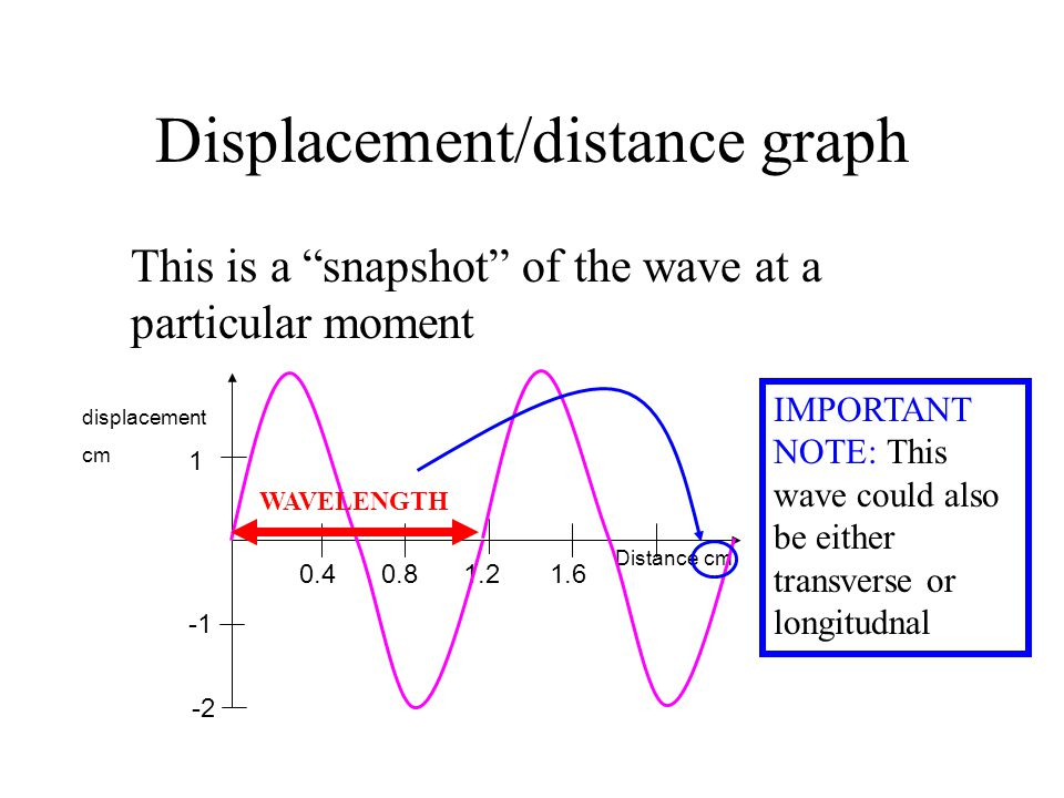 Displacement/distance graph This is a snapshot of the wave at a particular moment 1 Distance cm -2 0.40.81.21.6 displacement cm WAVELENGTH IMPORTANT NOTE: This wave could also be either transverse or longitudnal
