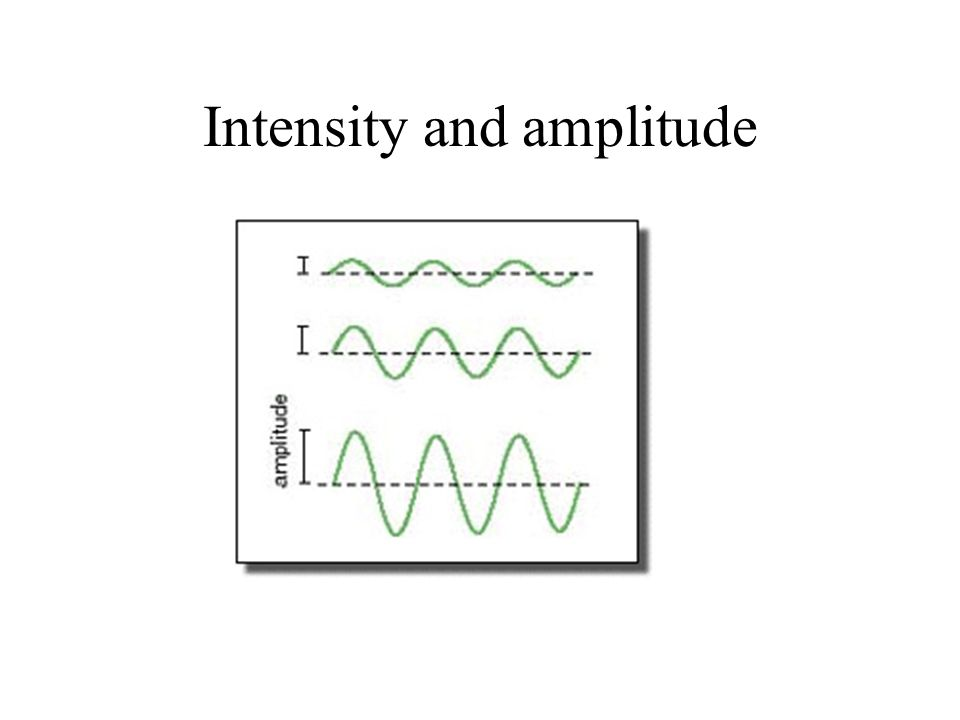 Intensity and amplitude
