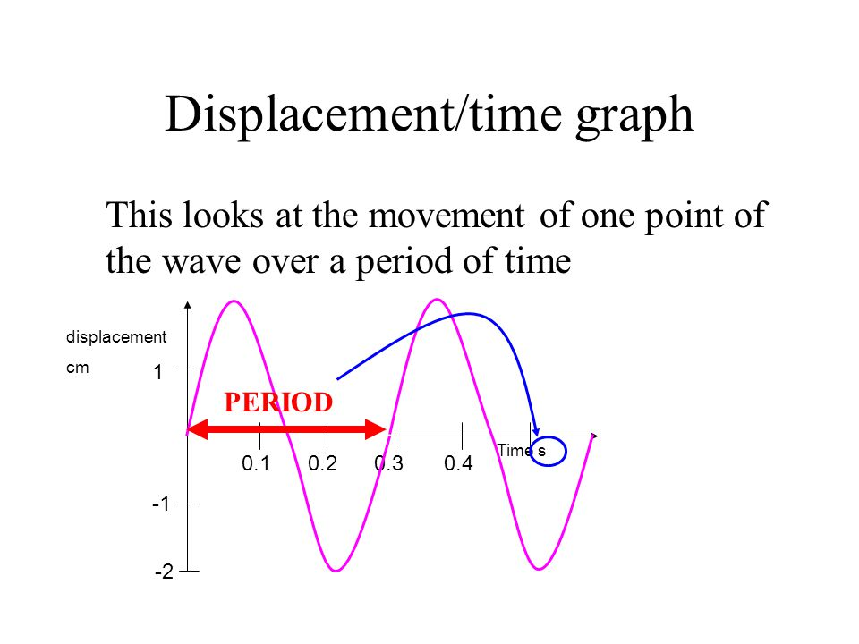 Displacement/time graph This looks at the movement of one point of the wave over a period of time 1 Time s -2 0.10.20.30.4 displacement cm PERIOD