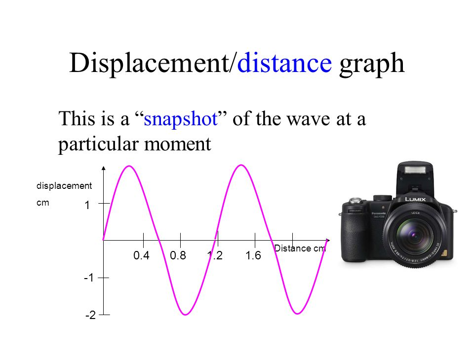 Displacement/distance graph This is a snapshot of the wave at a particular moment 1 Distance cm -2 0.40.81.21.6 displacement cm