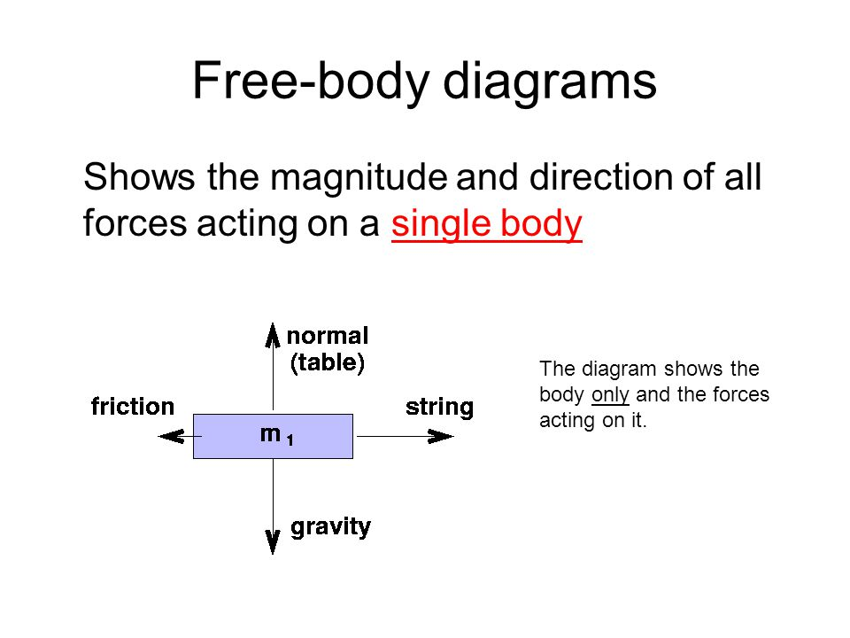 Shows the magnitude and direction of all forces acting on a single body The diagram shows the body only and the forces acting on it.