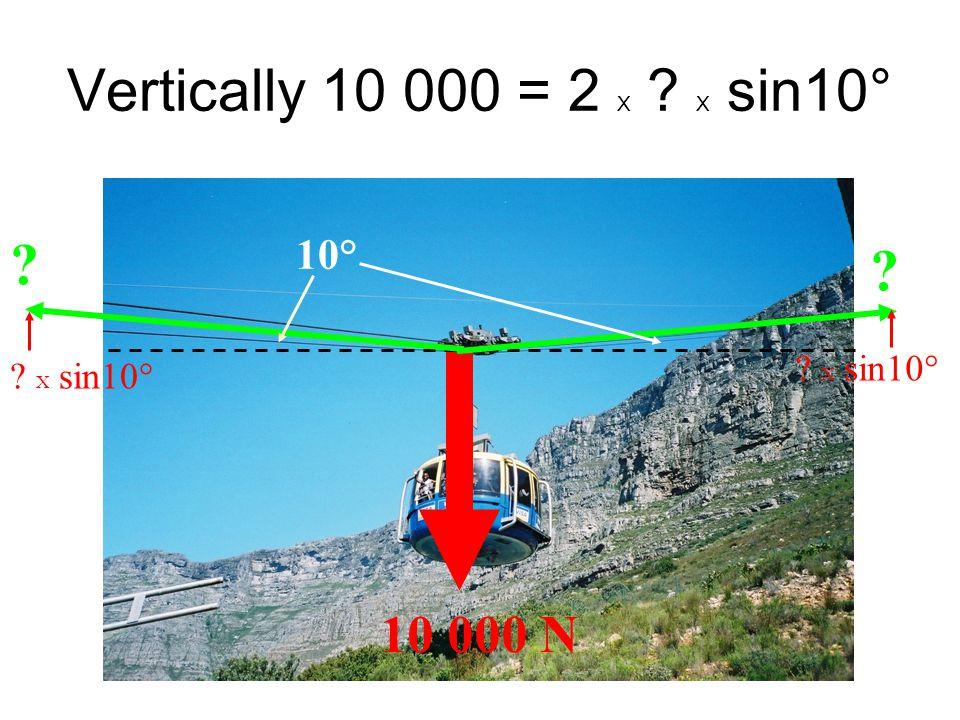 Vertically 10 000 = 2 X ? X sin10° 10 000 N ? ? 10° ? X sin10°