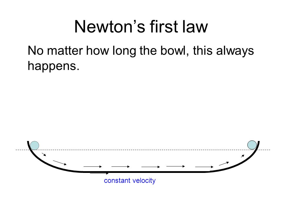Newton's first law No matter how long the bowl, this always happens. constant velocity