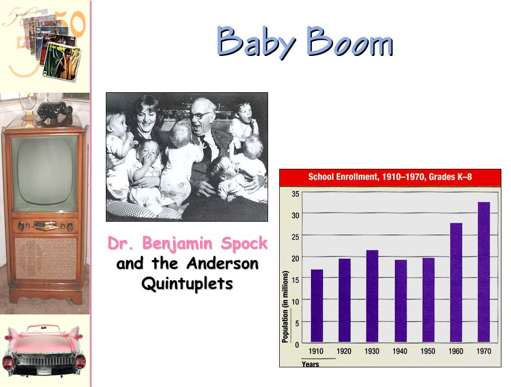 Baby Boom It seems to me that every other young housewife I see is pregnant. -- British visitor to America, 1958 1957  1 baby born every 7 seconds