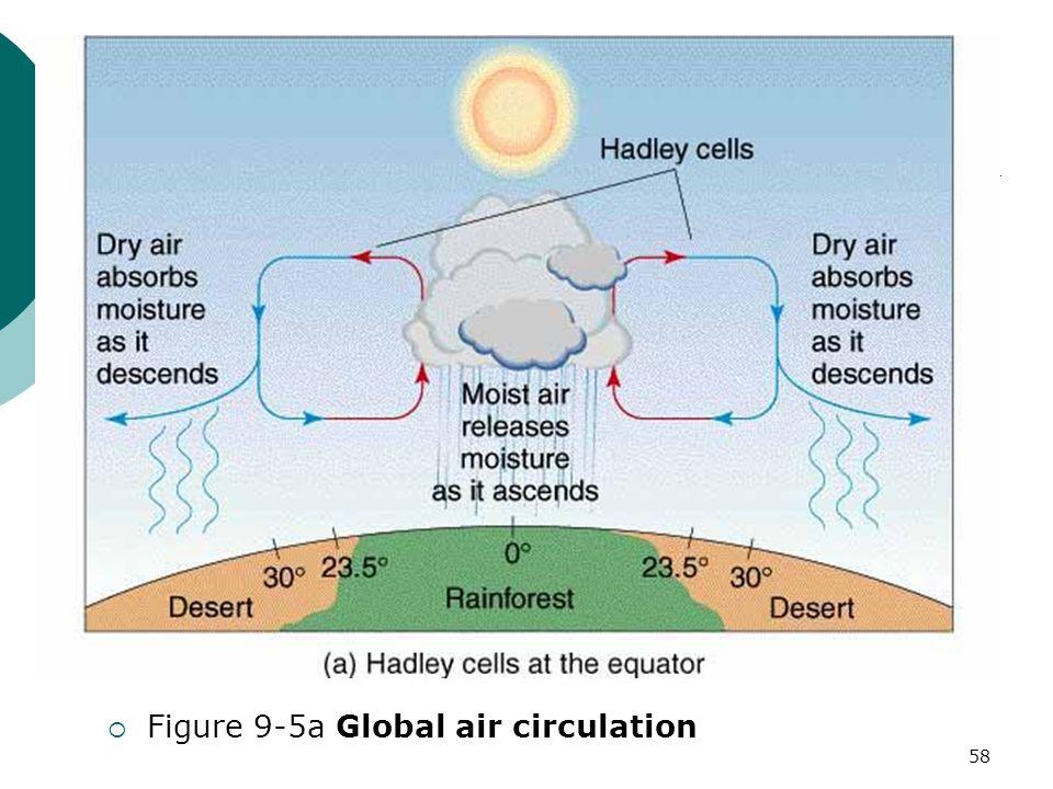  Figure 9-5a Global air circulation 58