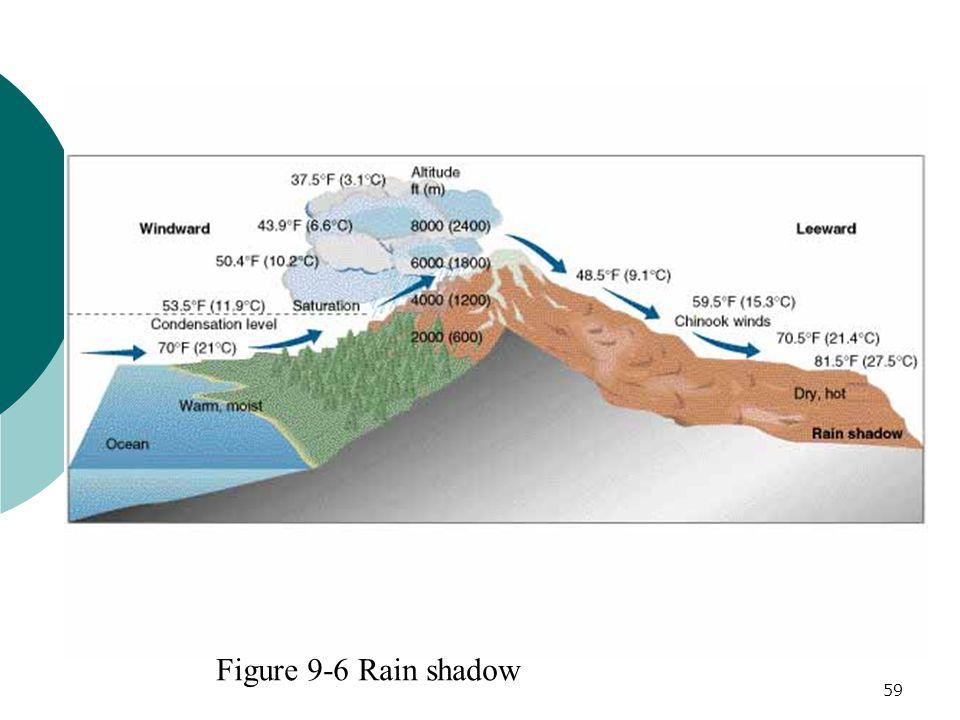 Rain shadow Figure 9-6 Rain shadow 59