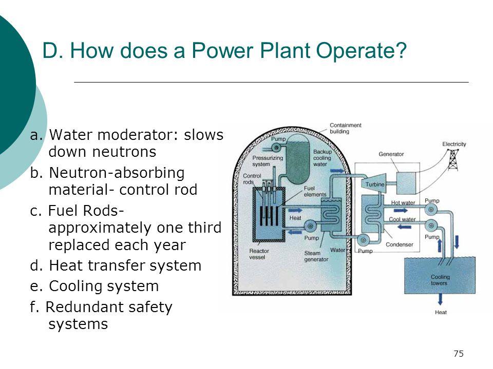 a.Water moderator: slows down neutrons b. Neutron-absorbing material- control rod c.