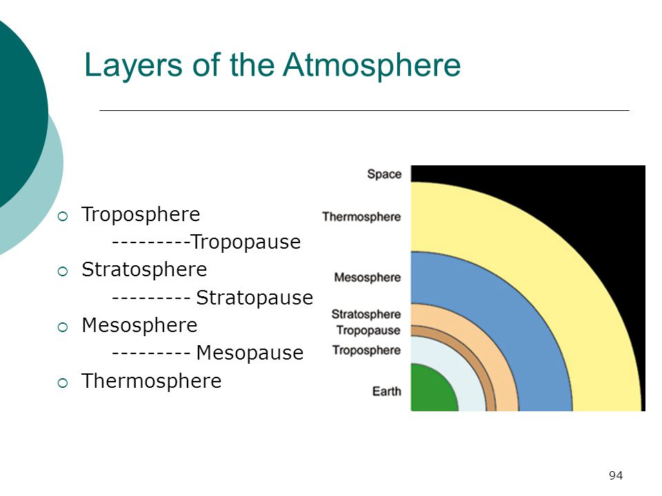 Layers of the Atmosphere  Troposphere ---------Tropopause  Stratosphere --------- Stratopause  Mesosphere --------- Mesopause  Thermosphere 94