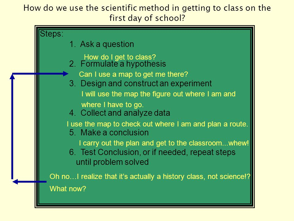 The Scientific Cycle The scientific method is more a CYCLE than a rigid set of steps.