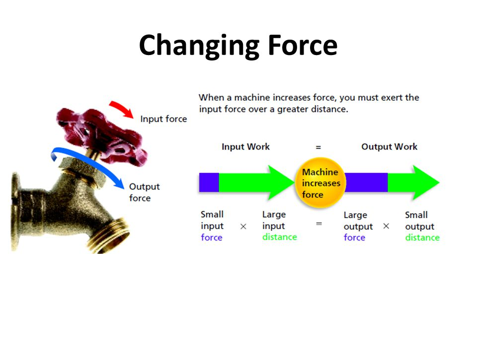 Changing Force