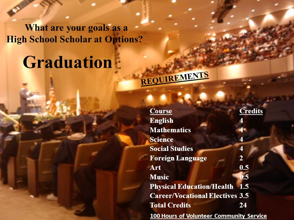 Graduation Course Credits English4 Mathematics4 Science4 Social Studies4 Foreign Language2 Art0.5 Music0.5 Physical Education/Health1.5 Career/Vocational Electives3.5 Total Credits24 100 Hours of Volunteer Community Service REQUIREMENTS What are your goals as a High School Scholar at Options?