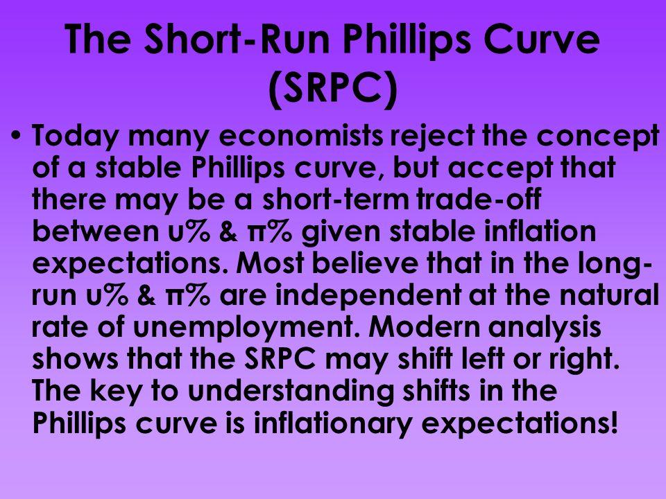 The Short-Run Phillips Curve (SRPC) π% u% SRPC 4% 2% 7%5%..............