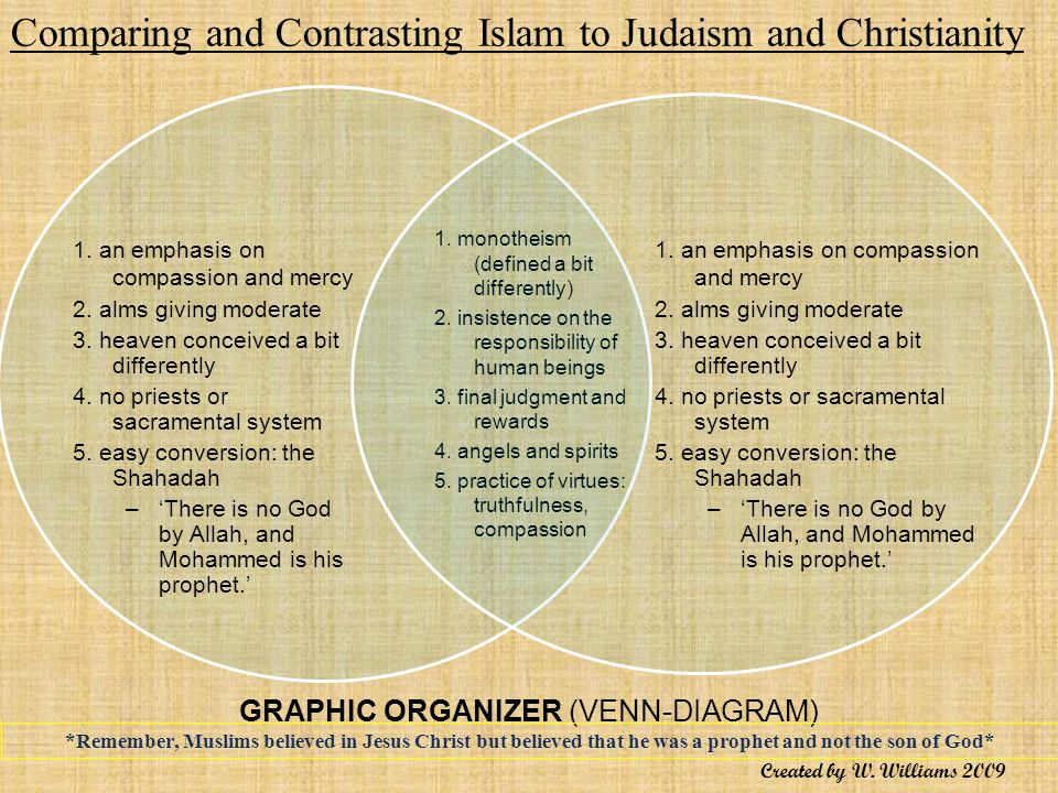 compare and contrast islam christianity and judaism