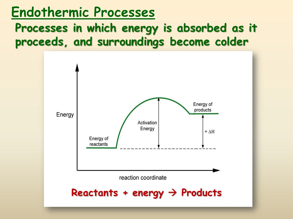 Endothermic Processes Reactants + energy  Products Processes in which energy is absorbed as it proceeds, and surroundings become colder