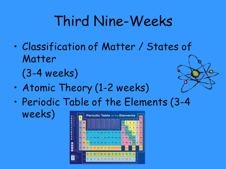 Fourth Nine-Weeks Properties of Atoms (1-2 weeks) Chemical Bonds (3-4 weeks) Chemical Reactions (2-3 weeks)