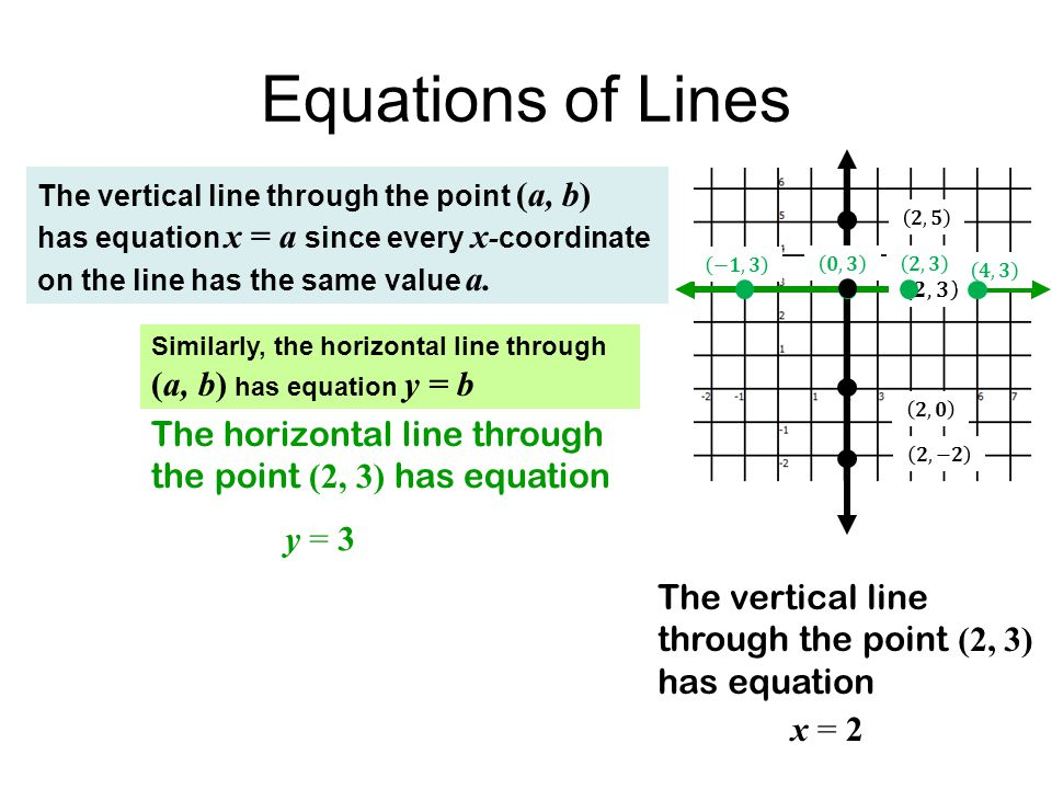 Equations of Lines The horizontal line through the point (2, 3) has equation The vertical line through the point (2, 3) has equation y = 3 x = 2 The vertical line through the point (a, b) has equation x = a since every x - coordinate on the line has the same value a.