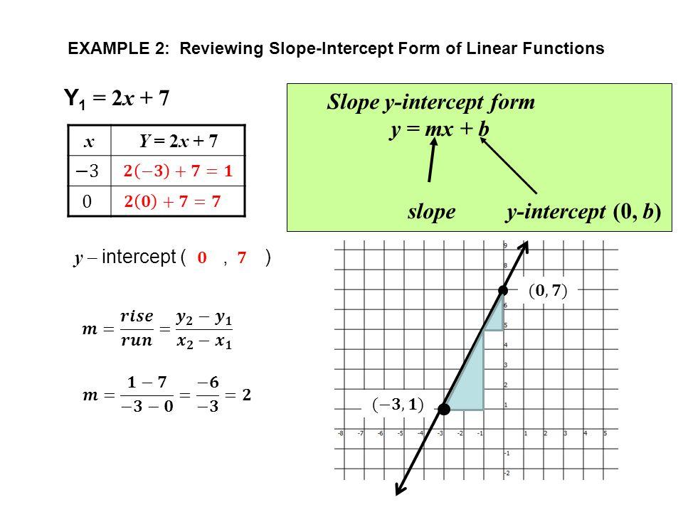 SlopeIntercept Form Examples
