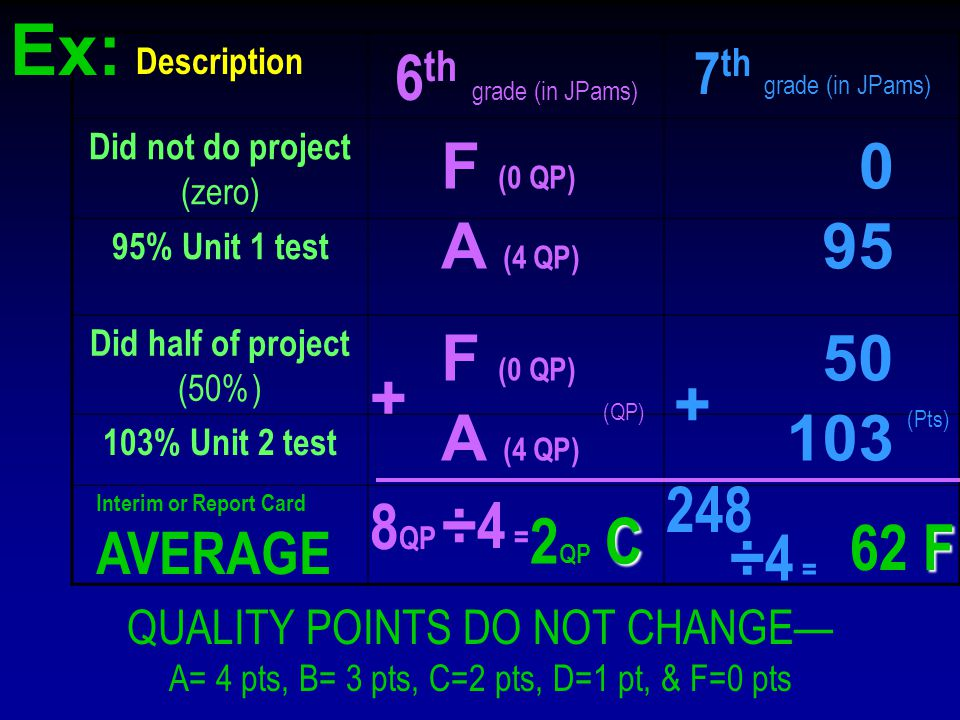 Description 6 th grade (in JPams) 7 th grade (in JPams) Did not do project (zero) 95% Unit 1 test Did half of project (50%) 103% Unit 2 test QUALITY POINTS DO NOT CHANGE— A= 4 pts, B= 3 pts, C=2 pts, D=1 pt, & F=0 pts F (0 QP) 0 A (4 QP) 95 F (0 QP) 50 A (4 QP) 103 Interim or Report Card AVERAGE + (QP) 8 QP ÷4 = C 2 QP C 248 ÷4 = F 62 F + (Pts) Ex: