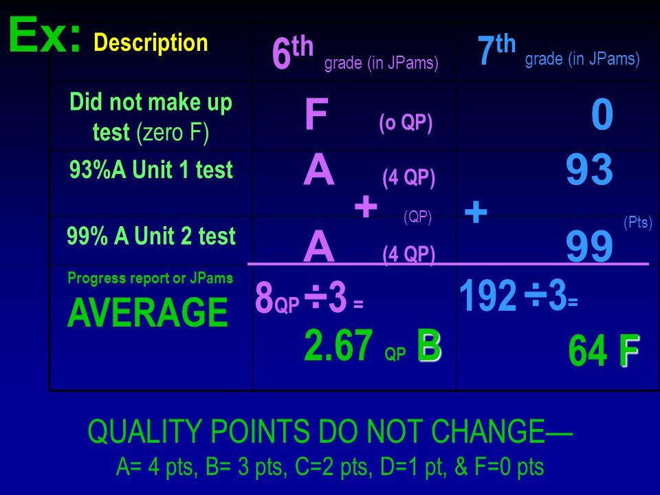 Description 6 th grade (in JPams) 7 th grade (in JPams) Did not make up test (zero F) 93%A Unit 1 test 99% A Unit 2 test QUALITY POINTS DO NOT CHANGE— A= 4 pts, B= 3 pts, C=2 pts, D=1 pt, & F=0 pts F (o QP) 0 A (4 QP) 93 A (4 QP) 99 Progress report or JPams AVERAGE + (QP) 8 QP ÷3 = B 2.67 QP B 192÷3 = F 64 F + (Pts) Ex:
