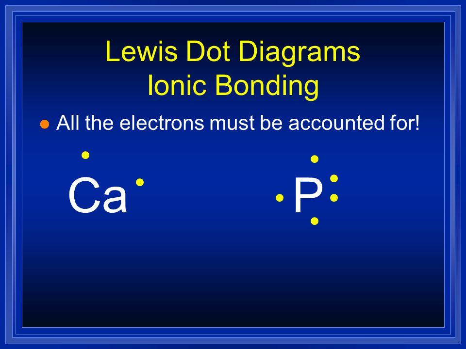 Lewis Dot Diagrams Ionic Bonding Na + Cl -