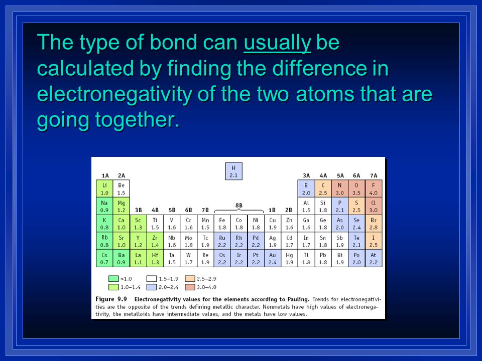 Review of Chemical Bonds l There are 3 forms of bonding: l _________—complete transfer of 1 or more electrons from one atom to another (one loses, the other gains) forming oppositely charged ions that attract one another l _________—some valence electrons shared between atoms l _________ – holds atoms of a metal together
