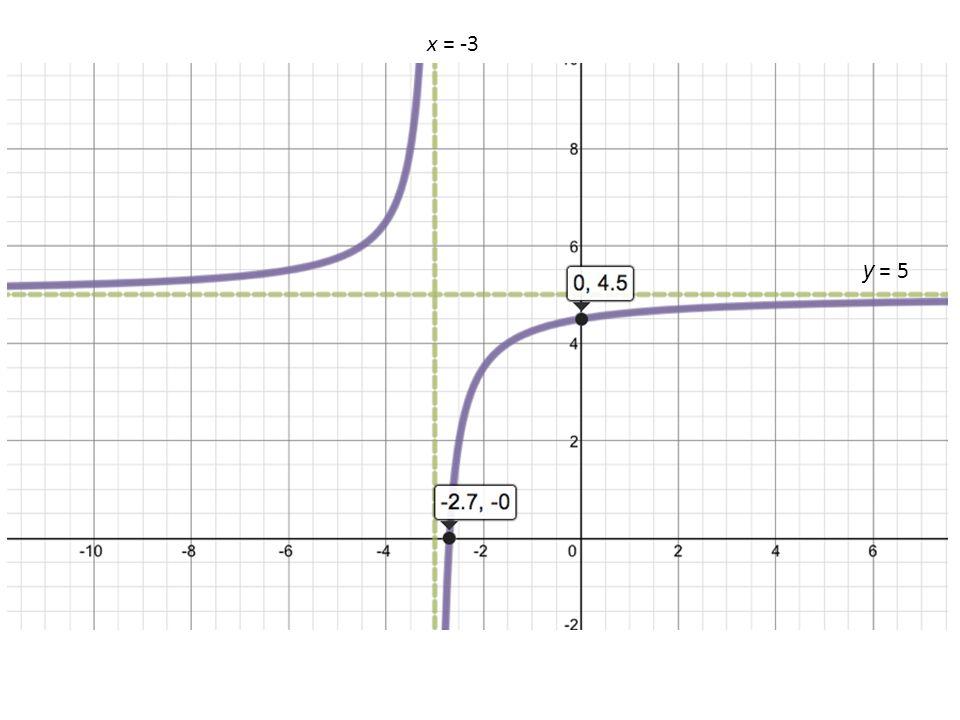 x = -3 y = 5