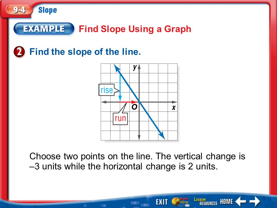 Example 2 Find Slope Using a Graph Find the slope of the line. Choose two points on the line. The vertical change is –3 units while the horizontal cha