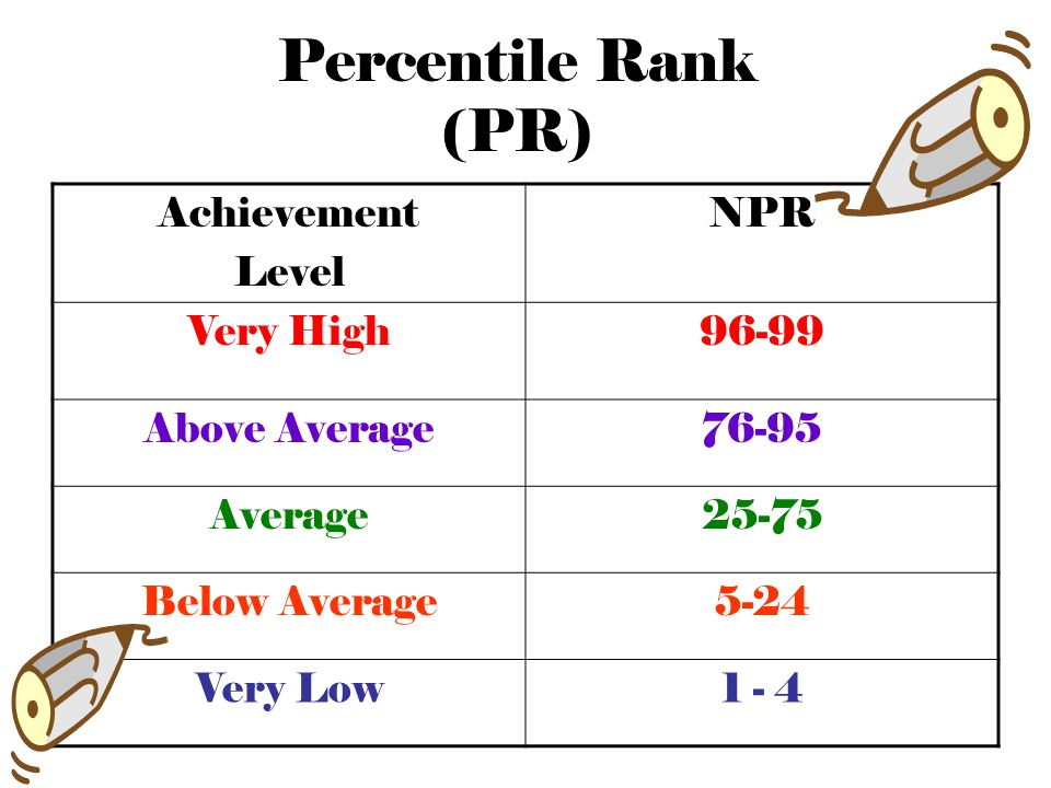 What types of Scores for ITBS Appear on a Student Report? Standard Score (SS) Grade Equivalent (GE) National Percentile Rank (NPR)