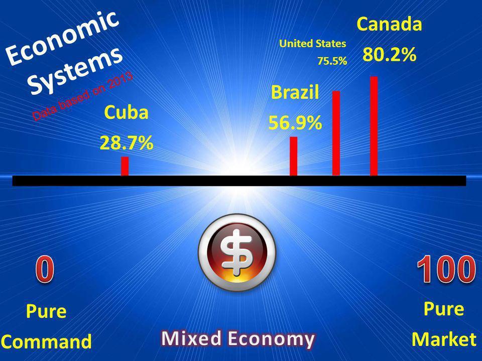 Economic Systems Pure Market Pure Command Cuba 28.7% Brazil 56.9% Canada 80.2% Data based on 2013 United States 75.5%