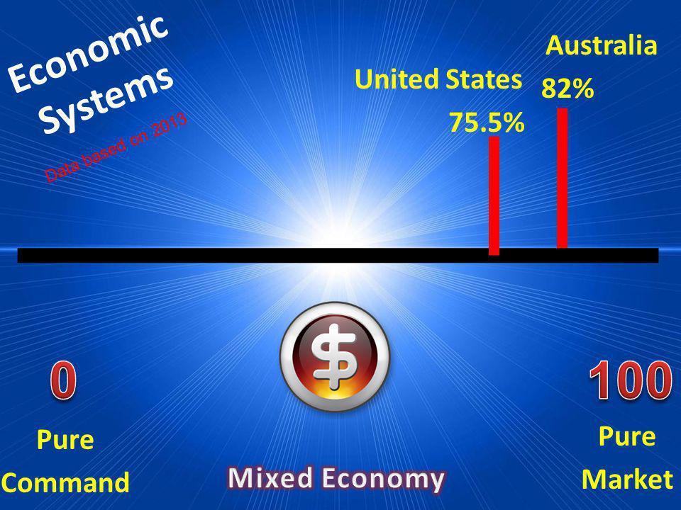 Economic Systems Pure Market Pure Command Australia 82% United States 75.5% Data based on 2013